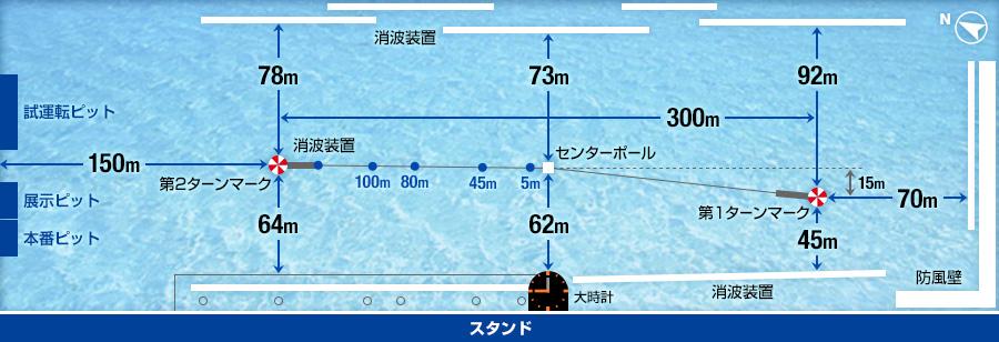 三国競艇場水面データ
