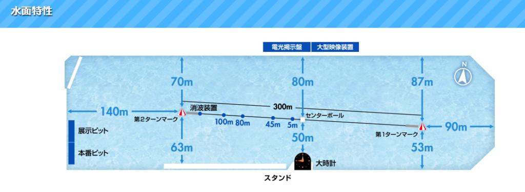 芦屋競艇 特徴